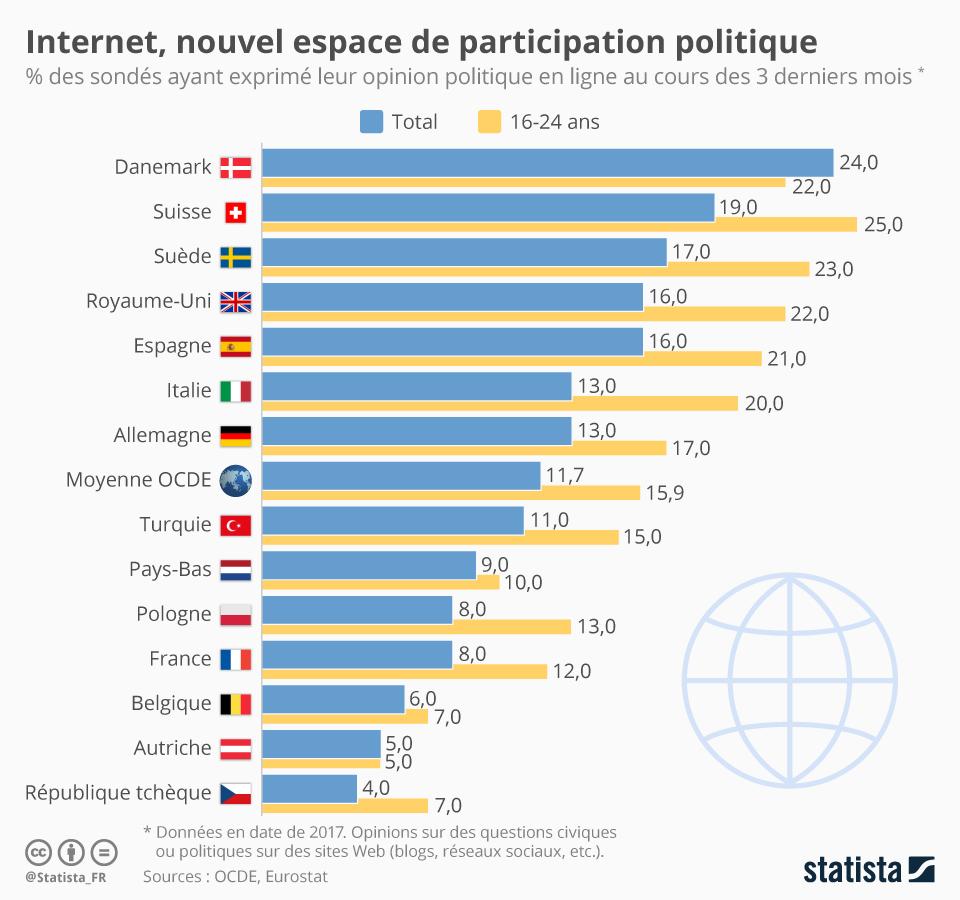 Infographie: Internet, nouvel espace de participation politique | Statista
