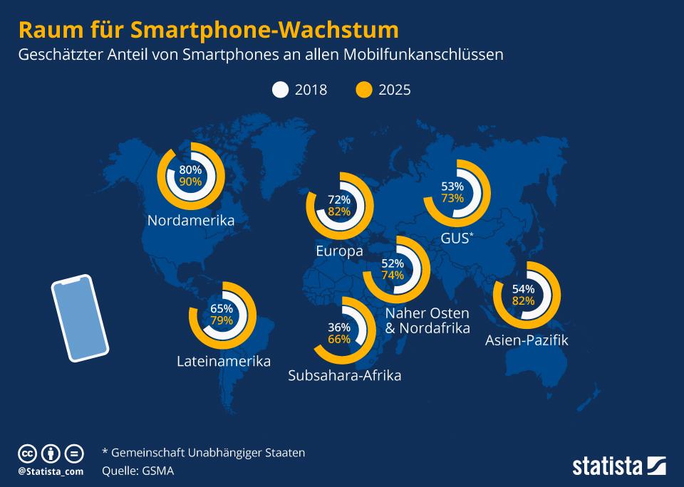 Infografik: Raum für Smartphone-Wachstum | Statista