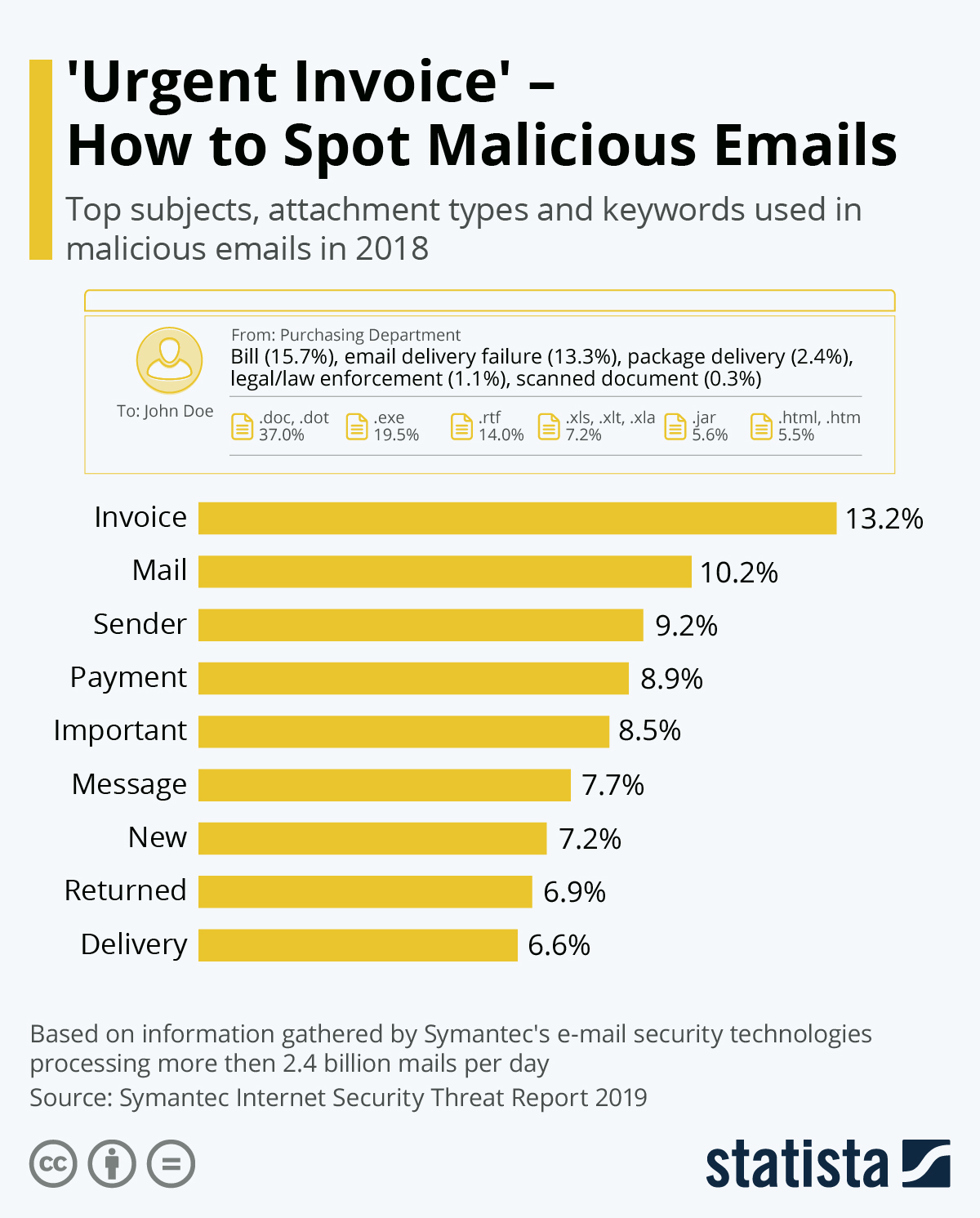 Infographic: 'Urgent Invoice' - How to Spot Malicious Emails | Statista