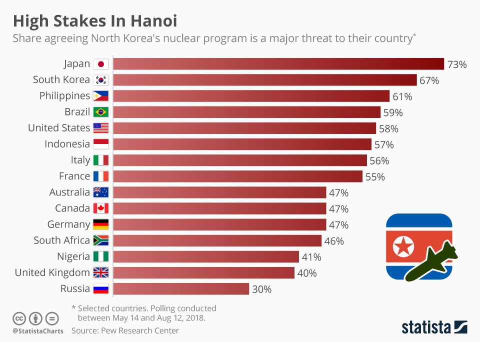 Infographic: High Stakes In Hanoi | Statista