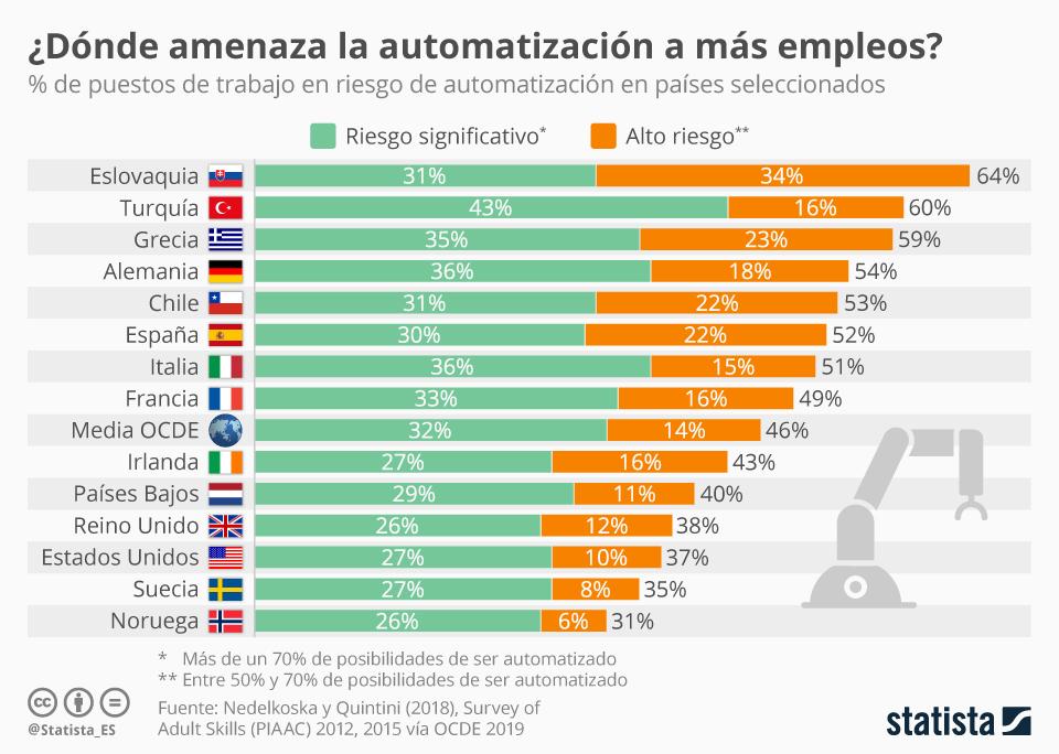 Infografía: Más de la mitad de los empleos en España, en riesgo por la automatización | Statista