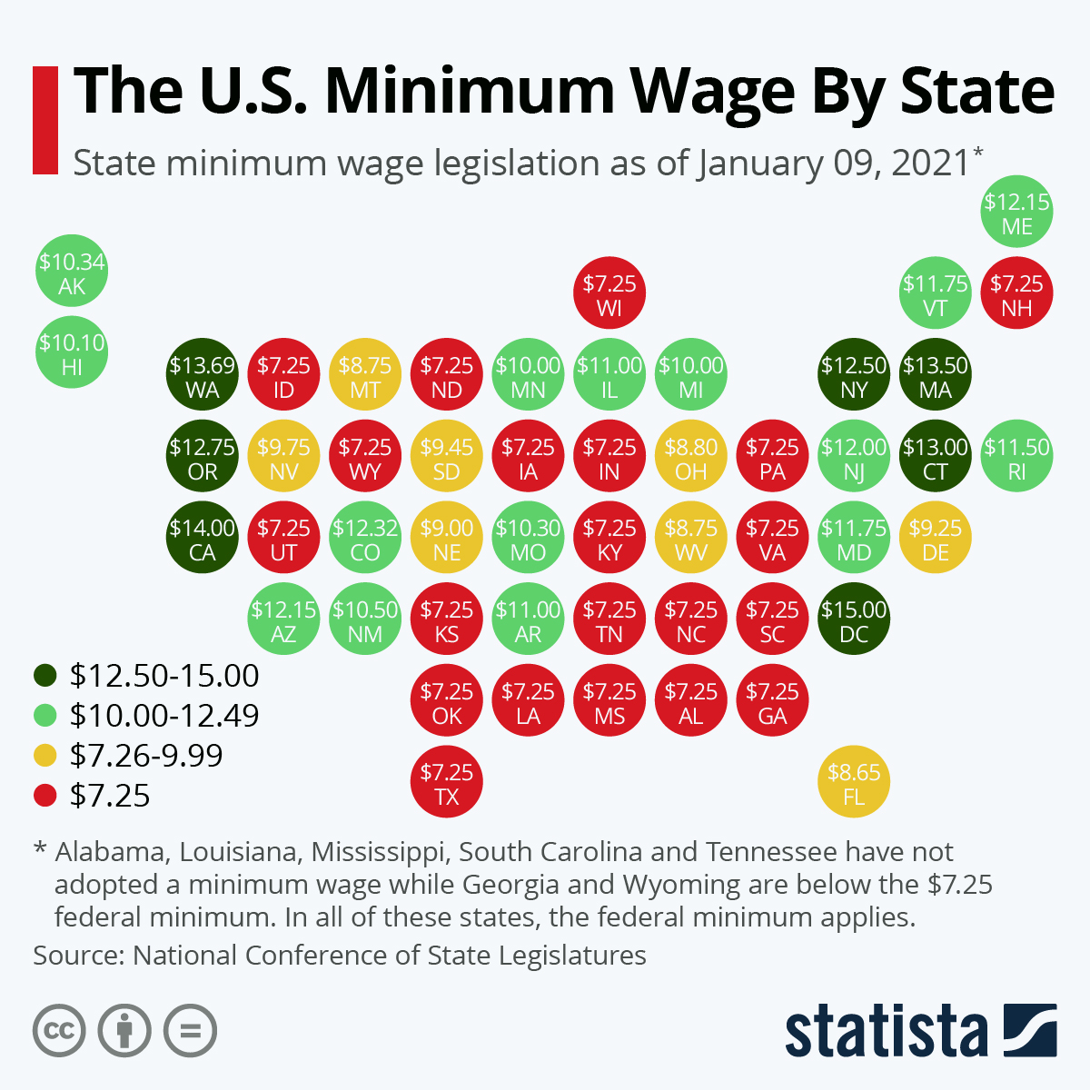 Infographic: The State of Minimum Wage in the U.S. | Statista
