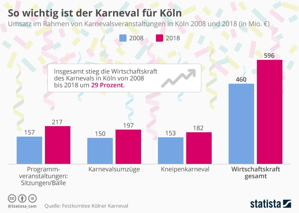 Infografik: So wichtig ist der Karneval für Köln | Statista