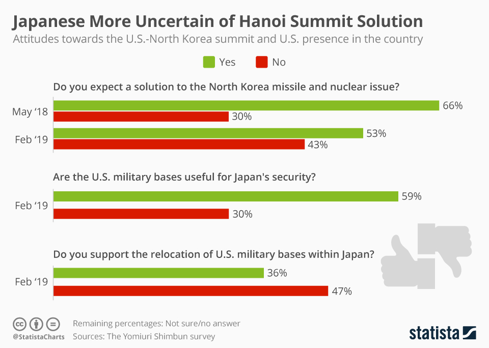 Infographic: Japanese More Uncertain of U.S.-North Korea Summit Solution | Statista