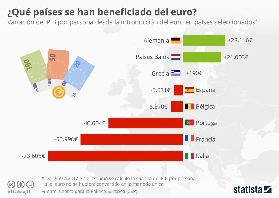 Infografía: ¿Qué países han ganado más dinero con el euro?   Statista