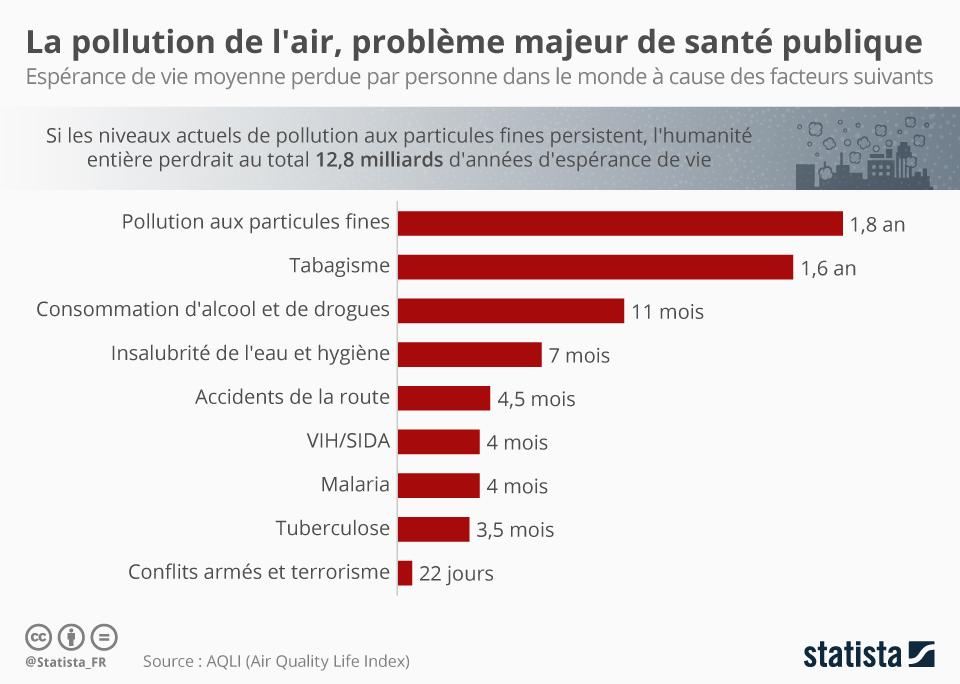 Infographie: La pollution de l'air, problème majeur de santé publique mondiale | Statista