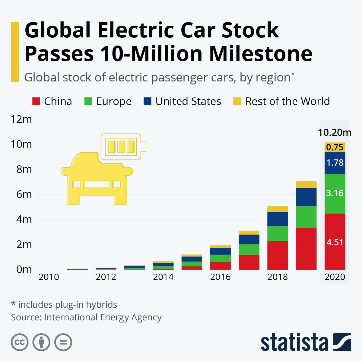 Infographic: Global Electric Car Stock Passes 10-Million Milestone | Statista