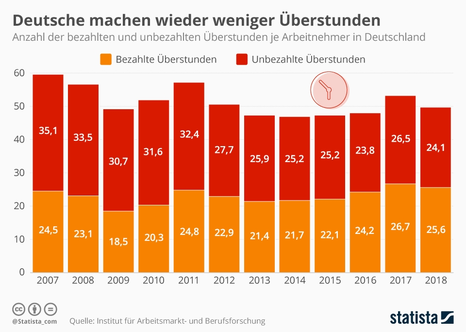 Infografik: Deutsche machen wieder weniger Überstunden | Statista