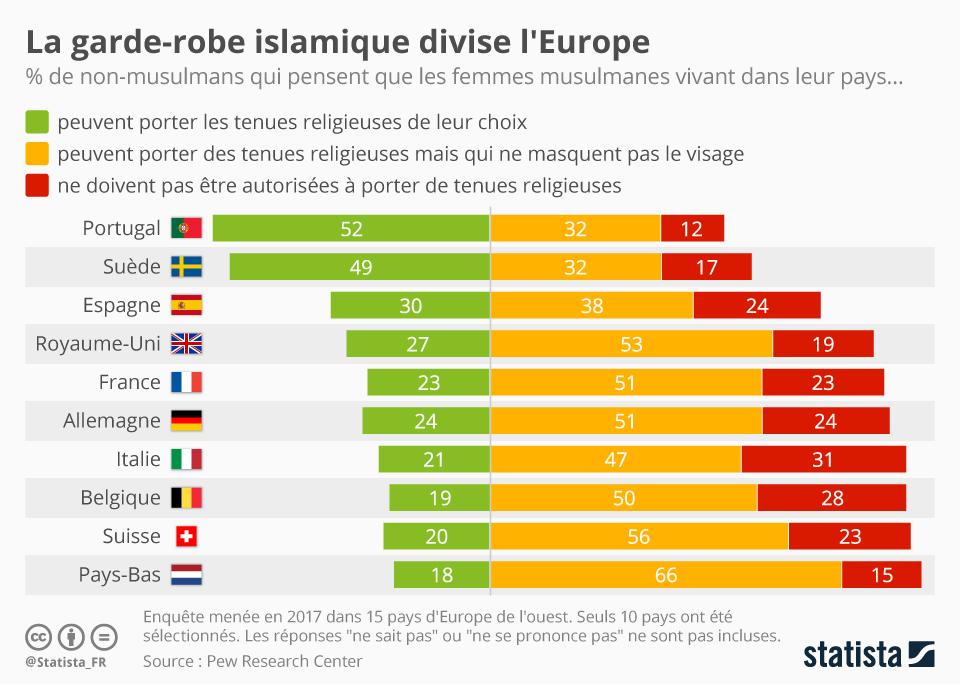 Infographie: La garde-robe islamique divise l'Europe | Statista
