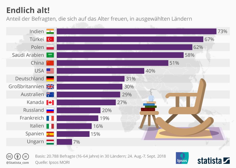 Infografik: Endlich alt!   Statista