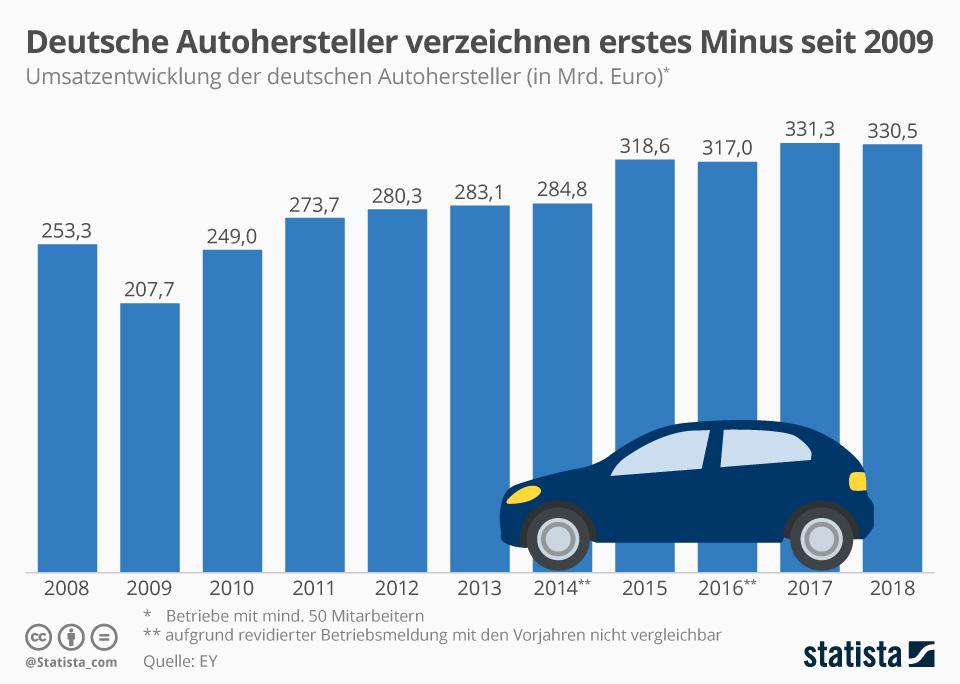 Infografik: Deutsche Autohersteller verzeichnen erstes Minus seit 2009   Statista