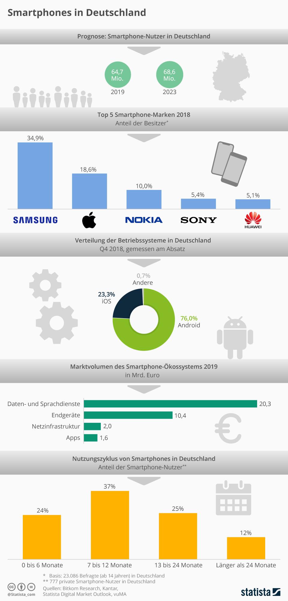 Infografik: Smartphones In Deutschland | Statista