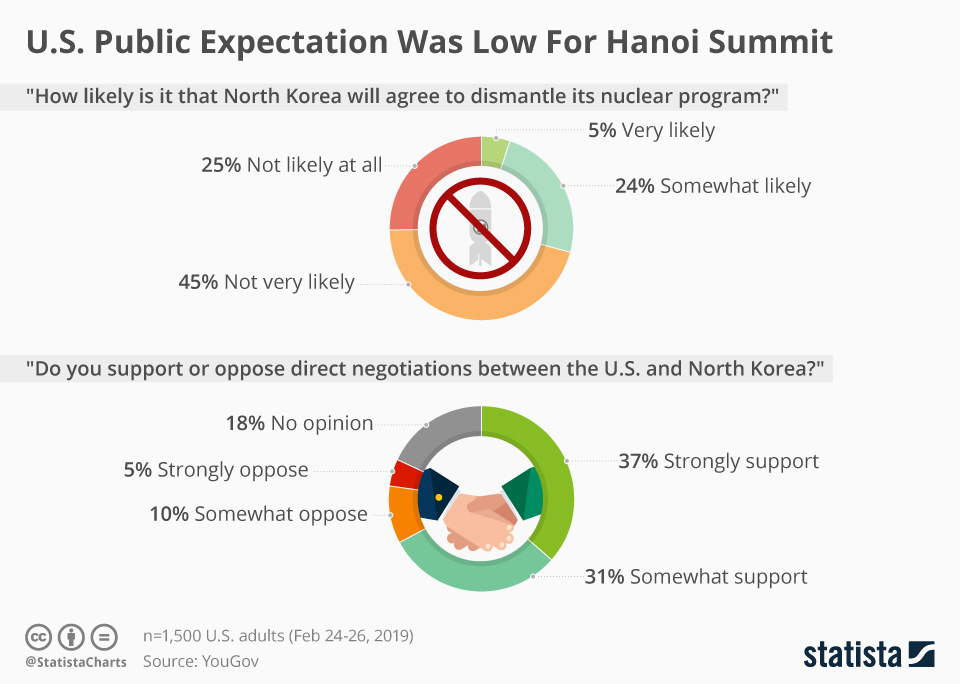 Infographic: U.S. Public Expectation Was Low For Hanoi Summit | Statista