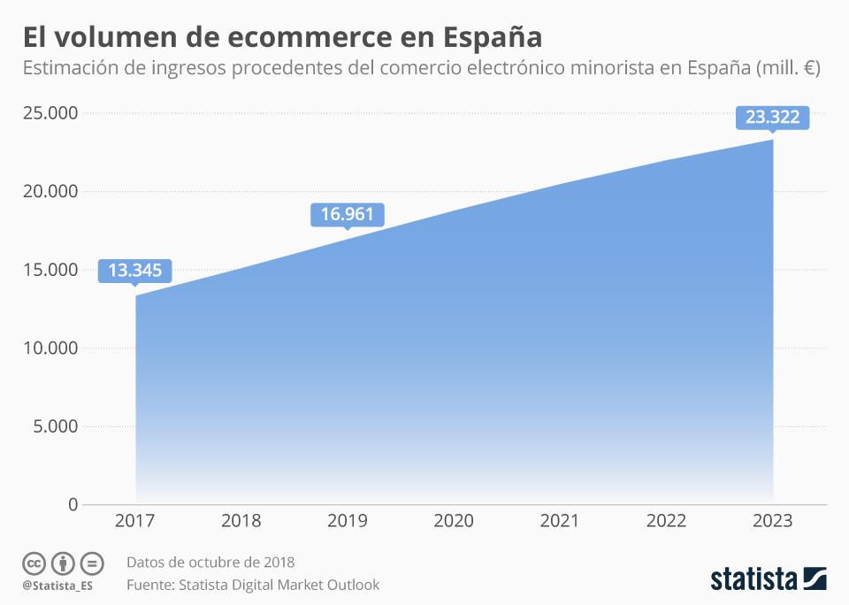 Infografía: Ecommerce en España, sin rastro de desaceleración al menos hasta 2023 | Statista