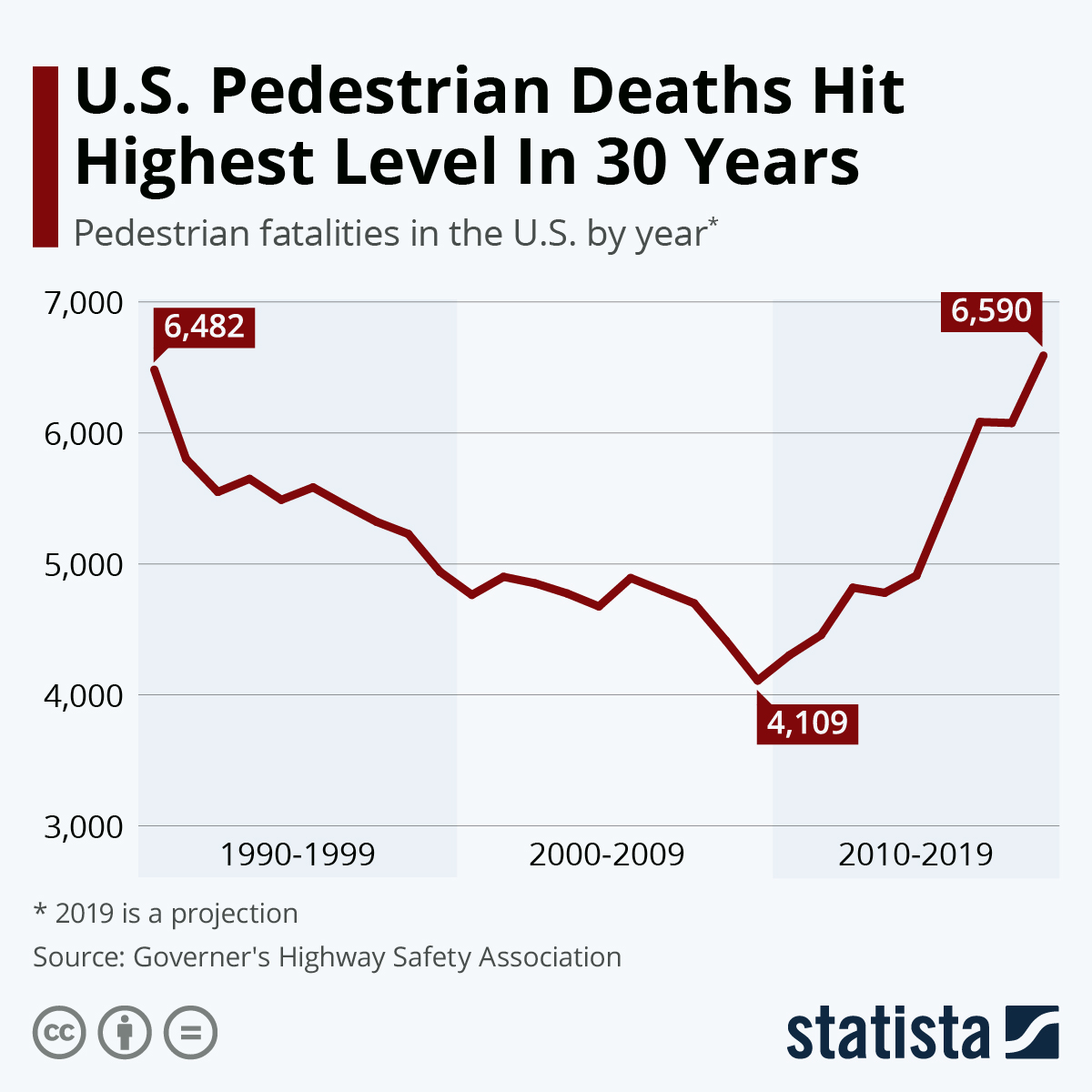 Infographic: U.S. Pedestrian Deaths Hit Highest Level In 30 Years | Statista