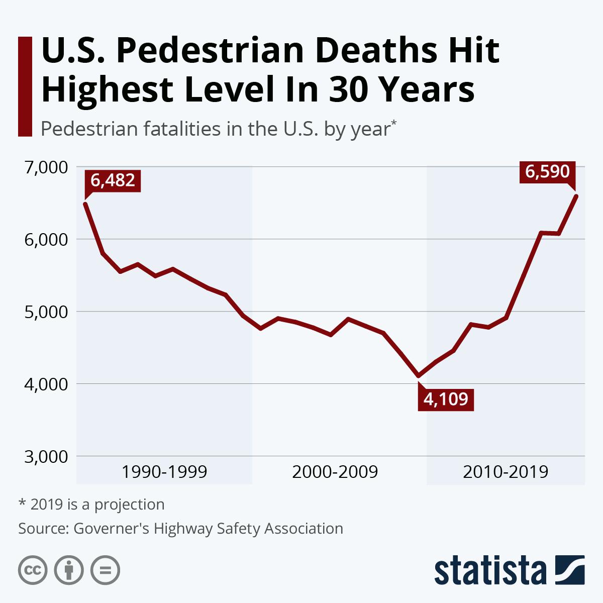 Infographic: U.S. Pedestrian Deaths Hit Highest Level In 30 Years | Statista