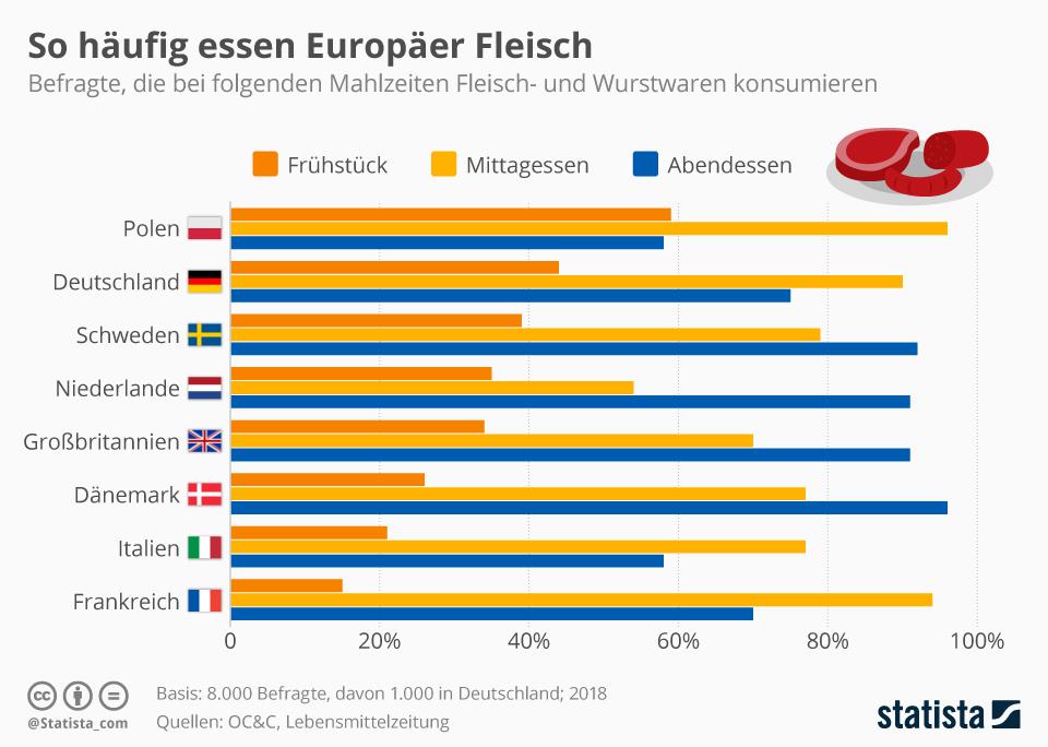Infografik: So häufig essen Europäer Fleisch | Statista