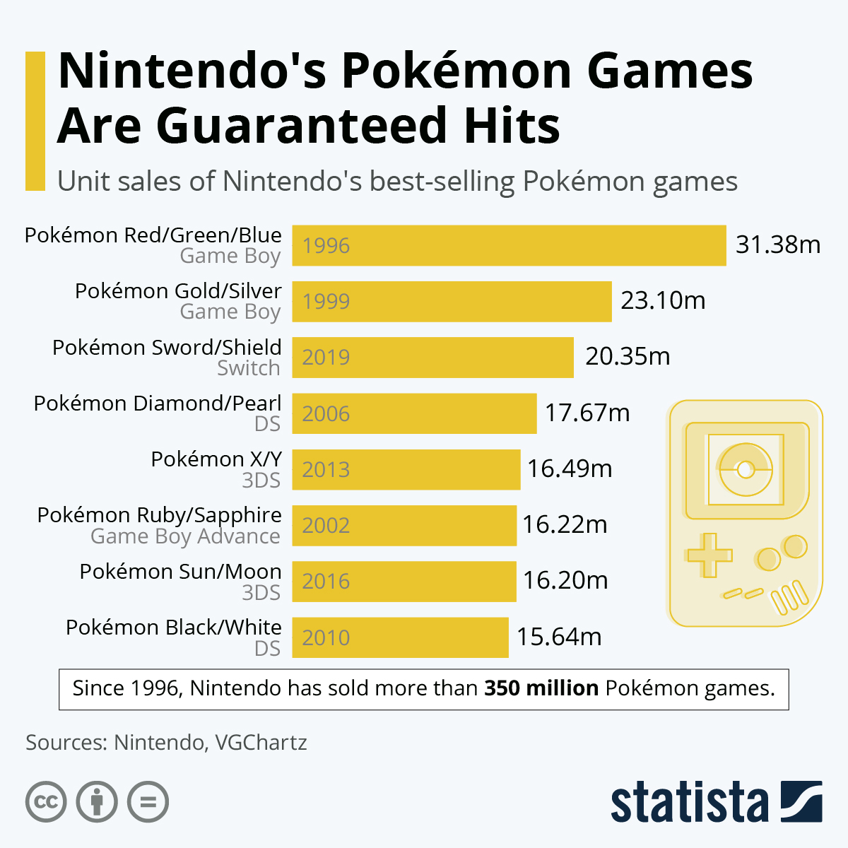 Infographic: Nintendo's Pokémon Games Are Guaranteed Hits | Statista