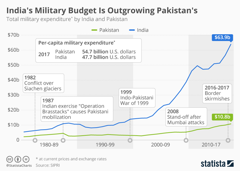 Infographic: India's Defense Budget is Outgrowing Pakistan's | Statista