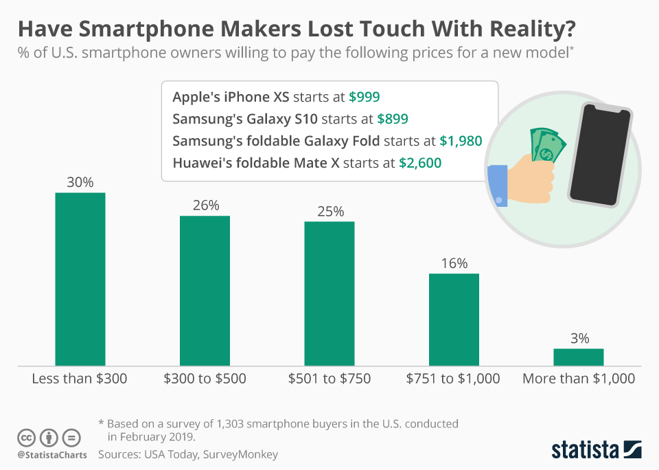 Infographic: Have Smartphone Makers Lost Touch With Reality? | Statista