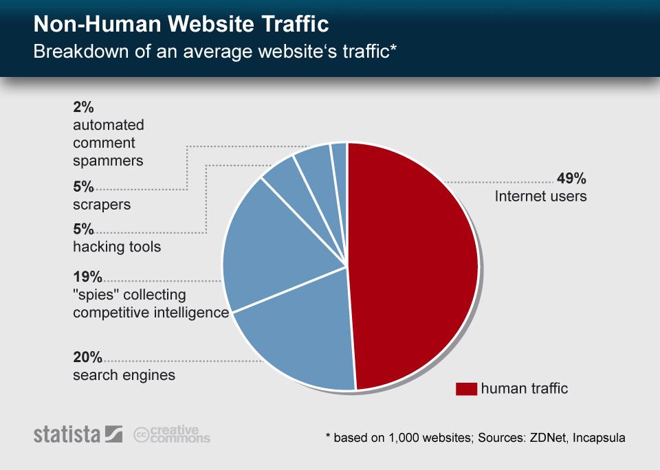 Infographic: Non-Human Website Traffic | Statista