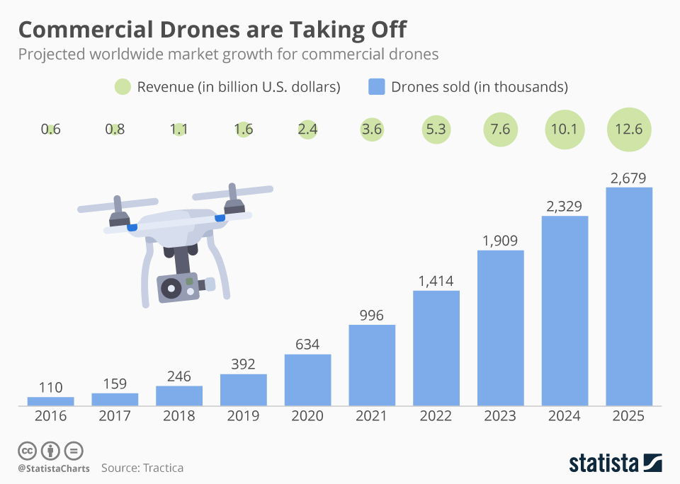Infographic: Commercial Drones are Taking Off | Statista