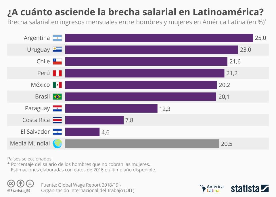 Infografía: ¿Qué significa ser mujer en términos salariales en América Latina? | Statista
