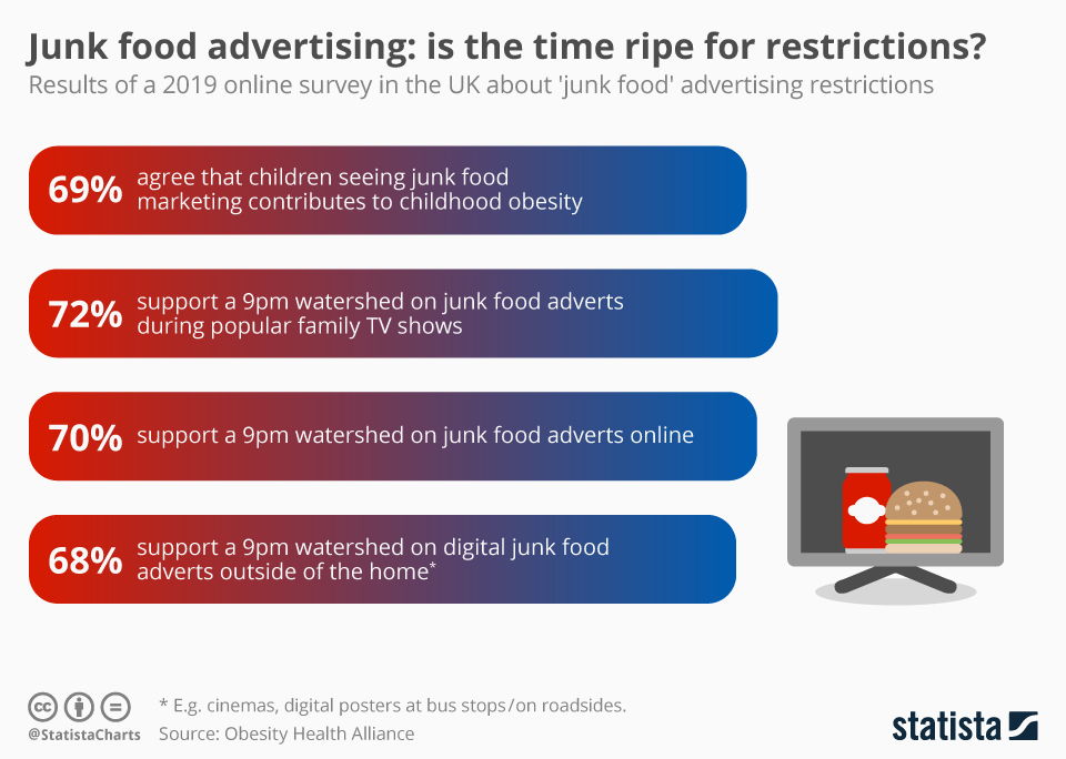 Infographic: Junk food advertising: is the time ripe for restrictions? | Statista