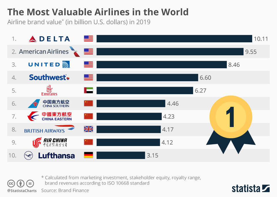 Infographic: Delta Becomes Most Valuable Airline in the World   Statista