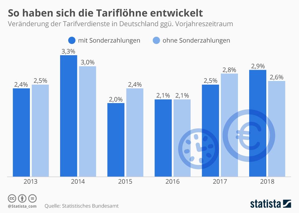 Infografik: So haben sich die Tariflöhne entwickelt | Statista