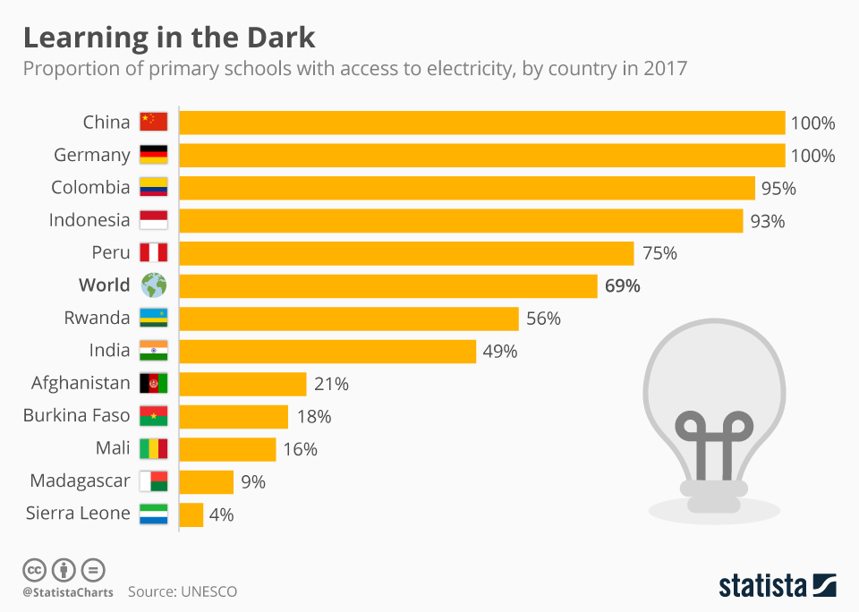 Infographic: Learning in the Dark | Statista