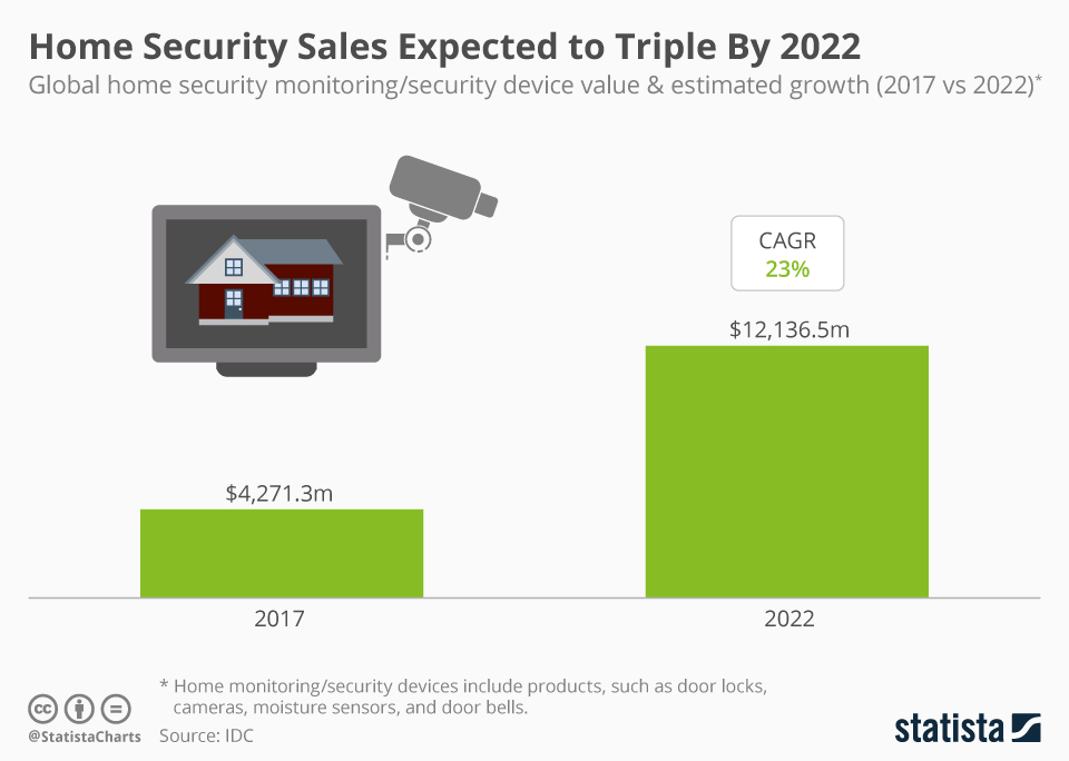Infographic: Home Security Sales Expected to Triple By 2022 | Statista
