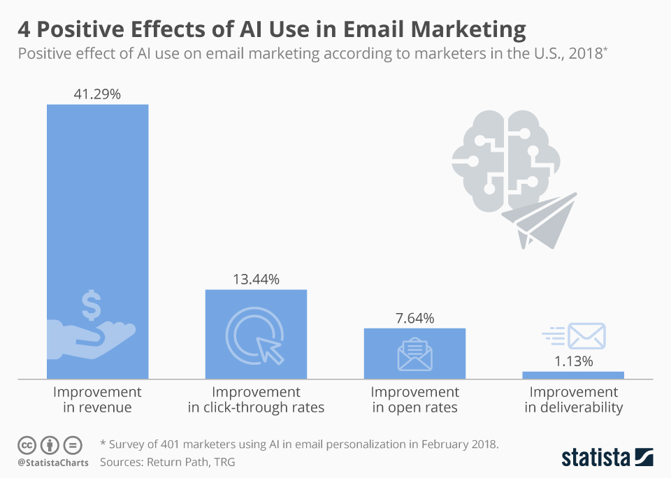 Infographic: 4 Positive Effects of AI Use in Email Marketing | Statista