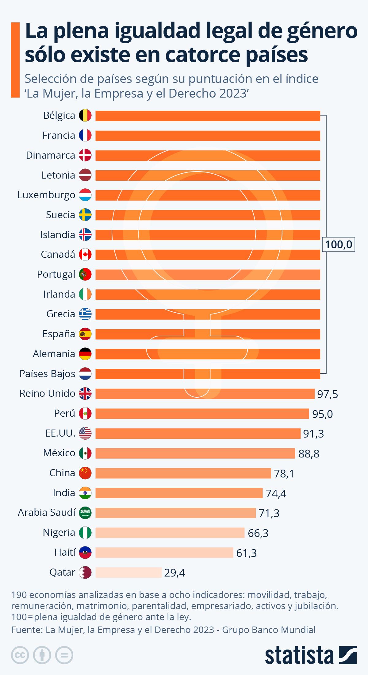 Infografía: La plena igualdad de género solo existe en diez países | Statista