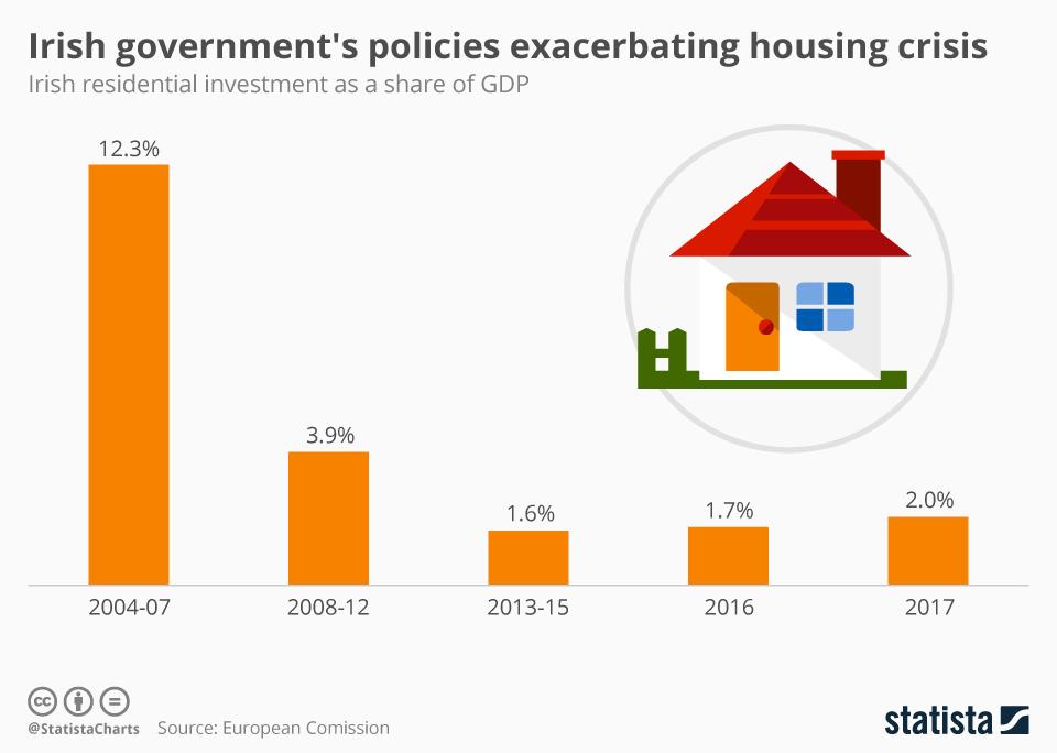 Infographic: Irish government's policies exacerbating housing crisis | Statista