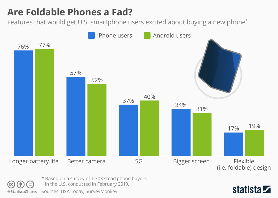 Infographic: Are Foldable Phones a Fad? | Statista