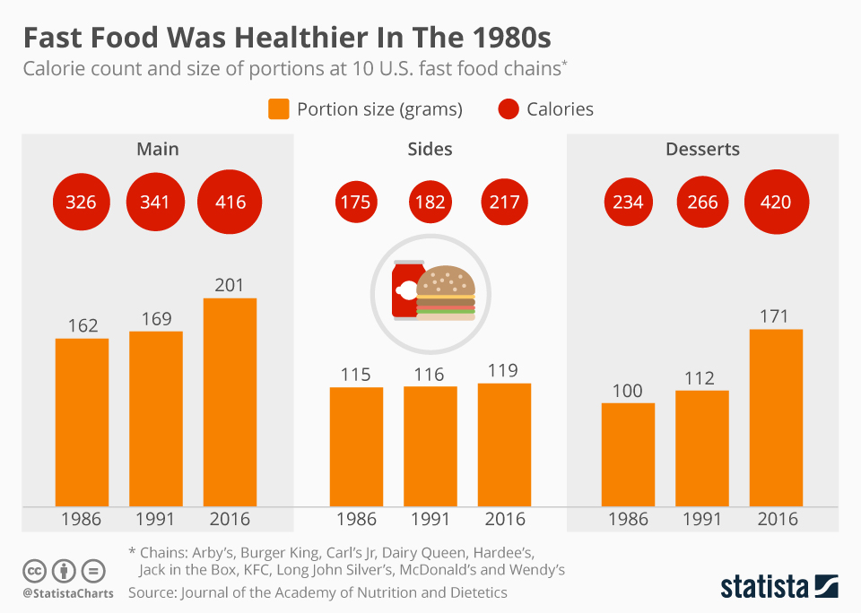 Infographic: Fast Food Was Healthier In The 1980s  | Statista