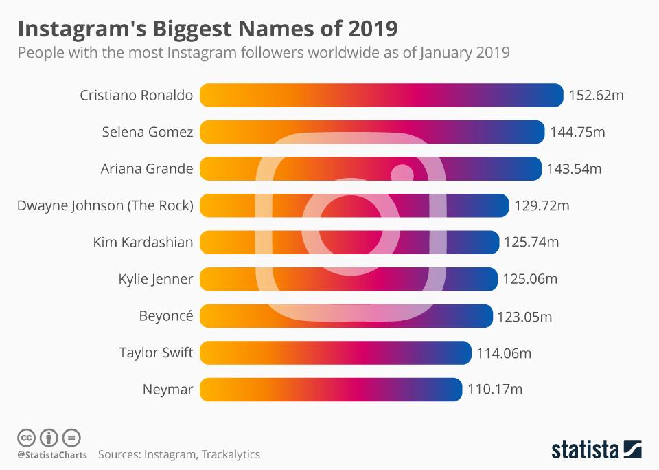 Infographic: Instagram's Biggest Names of 2019   Statista
