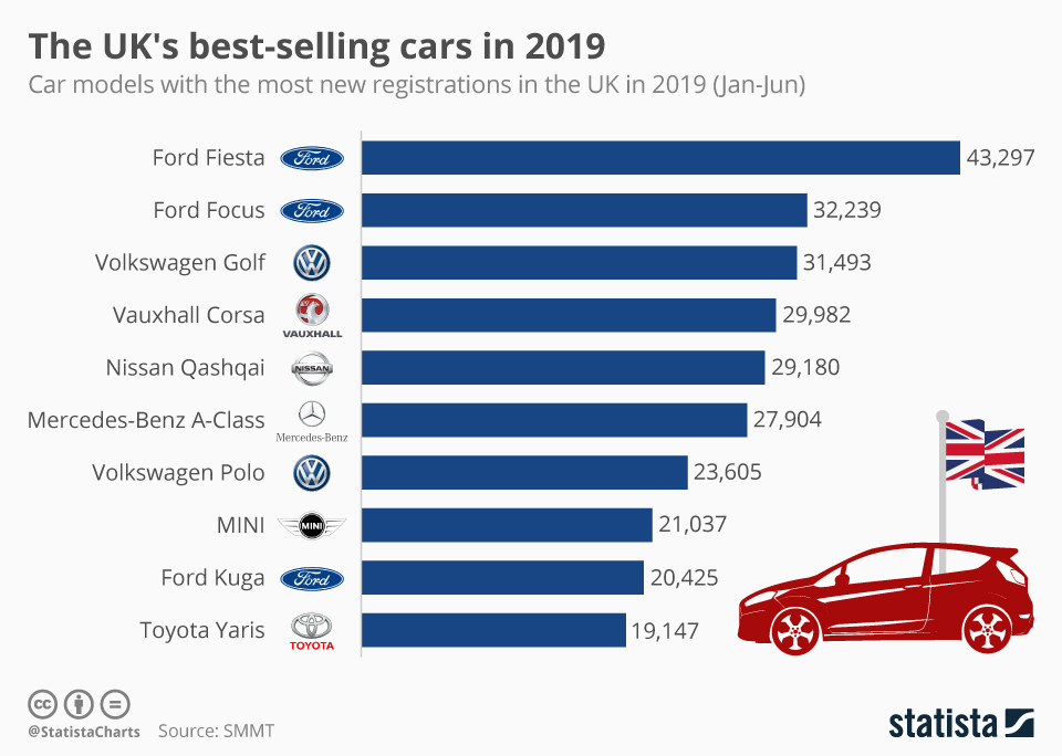 Infographic: The UK's best-selling cars in 2019 | Statista