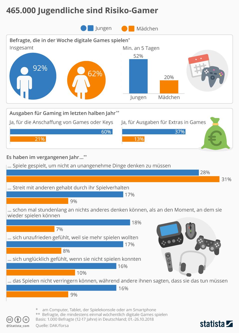 Infografik: 465.000 Jugendliche sind Risiko-Gamer | Statista
