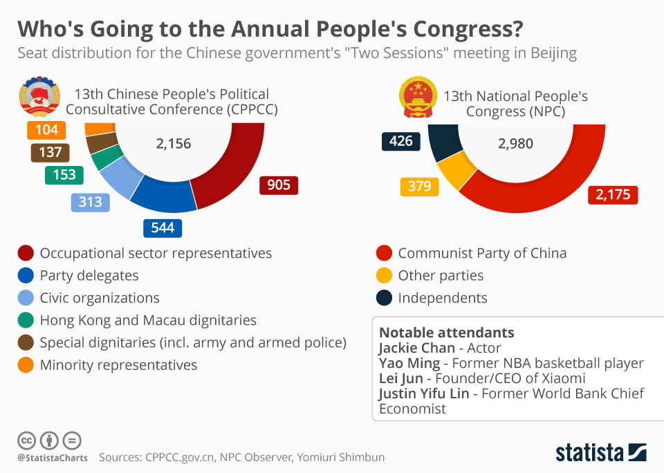 Infographic: Who's Attending the Annual People's Congress in China? | Statista