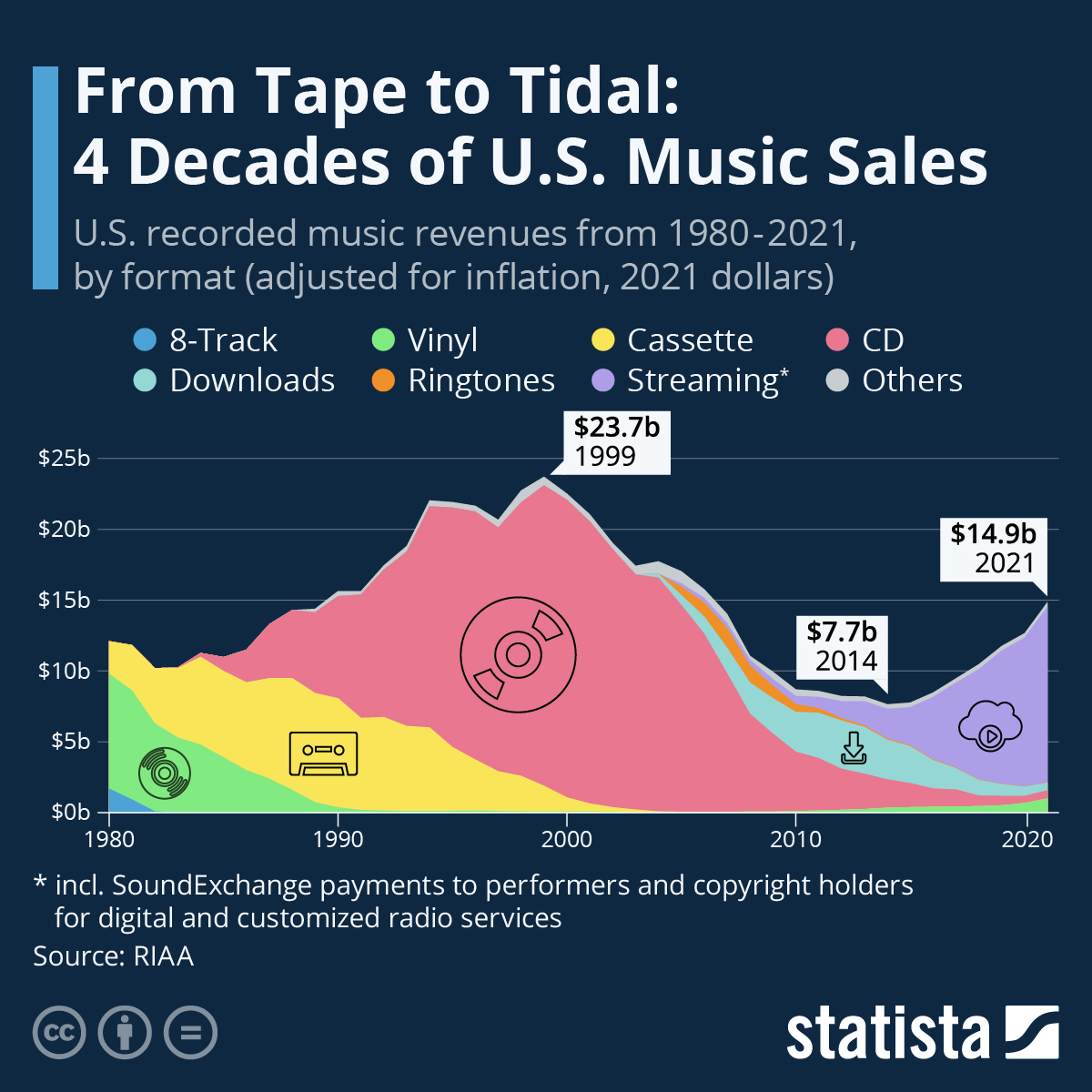 Infographic: From Tape Deck to Tidal: 40 Years of U.S. Music Sales | Statista