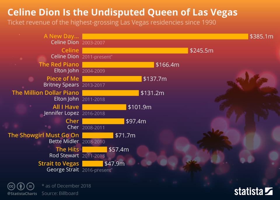 Infographic: Celine Dion Is the Undisputed Queen of Las Vegas   Statista