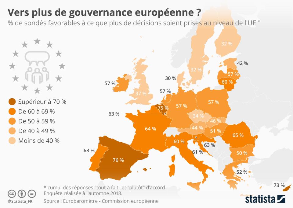 Infographie: Vers plus de gouvernance européenne ? | Statista