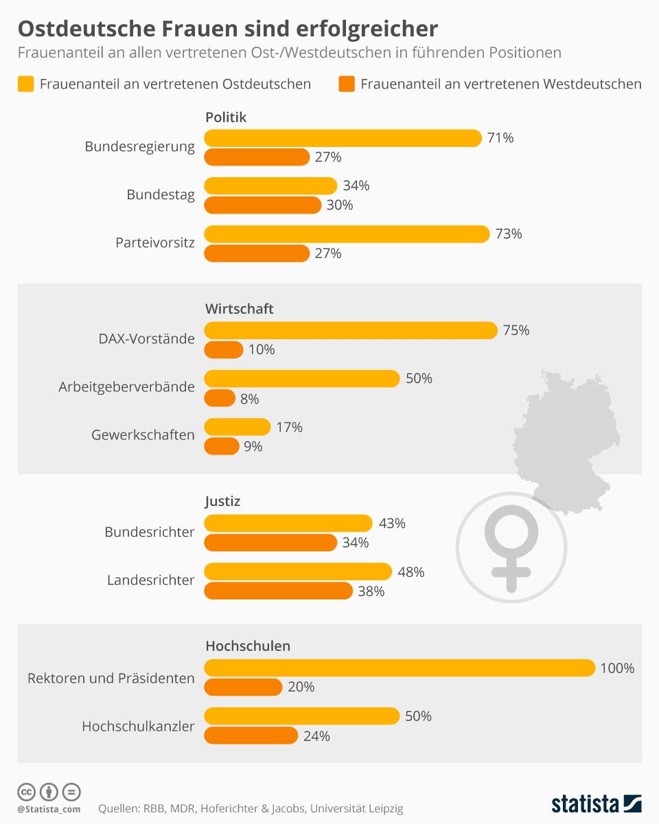 Ostdeutsche Frauen sind erfolgreicher | Statista