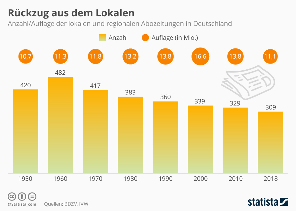 Infografik: Rückzug aus dem Lokalen | Statista