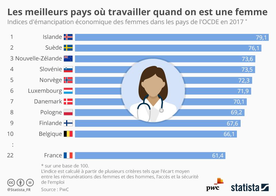 Infographie: Les meilleurs pays où travailler quand on est une femme | Statista