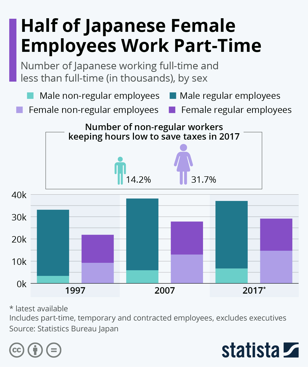 Infographic: Half of Japanese Female Workers Are Not Employed Full-Time   Statista