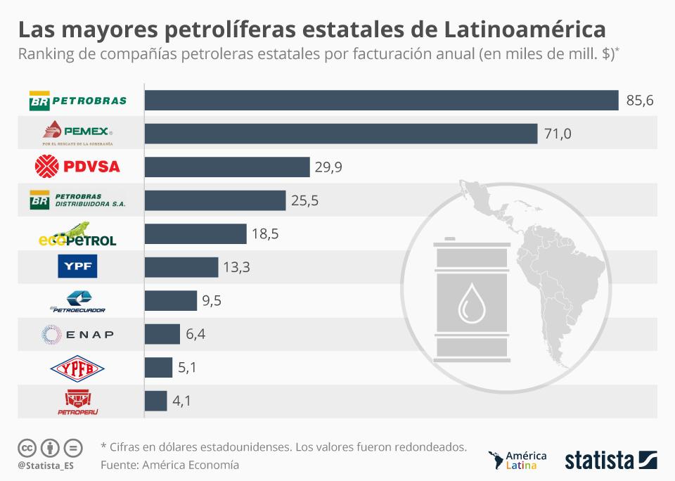 Infografía: Pdvsa, un gigante del petróleo en América Latina | Statista