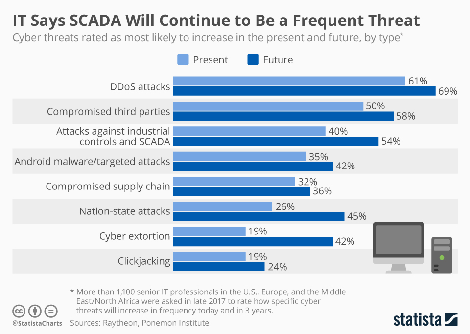 Infographic: IT Says SCADA Will Continue to Be a Frequent Threat | Statista